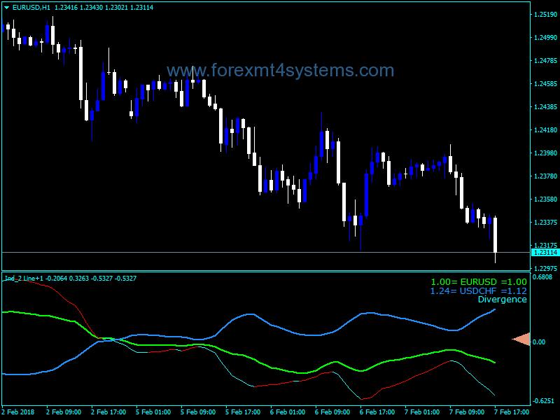 Forex Two Line Custom Signals Indicator