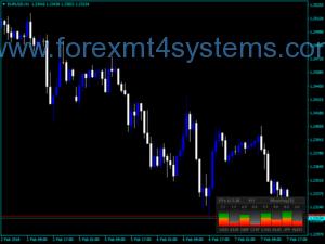 Forex Universal Strength Meter Indicator