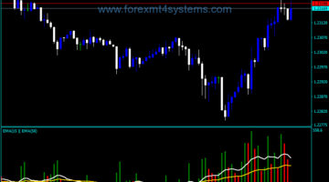 Forex Volume Custom Two MA Indicator