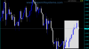 Forex Weekly Data Trading Indicator