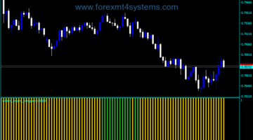 Forex Wilders DMI PM Histogram Indicator