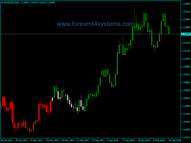 Profit Heaper Forex Indicator Forex Trading System Best mt4 Trend Strategy