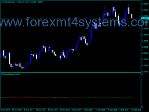 Forex ZB Cloud Matrix-indicator