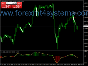 Forex 2 Stratej Following Following MACD Trend