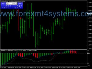 استراتژی تجارت الگوی فارکس 3B