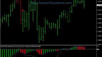 Форекс 3B стратегия за търговия с модели