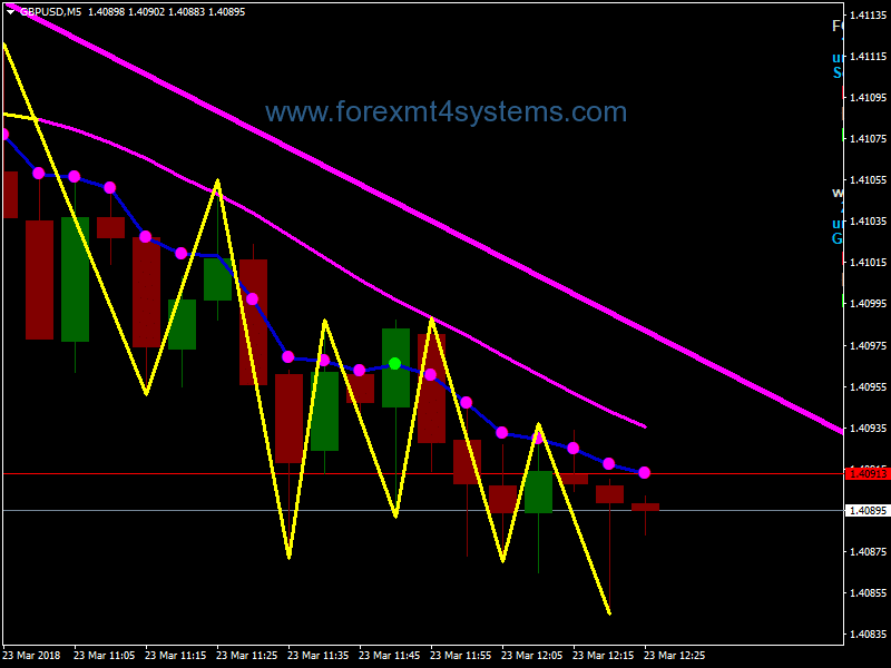 Forex 5 Minute Trendline Scalping Strategy – ForexMT4Systems
