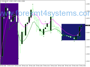 Strategia handlowa Forex 60 Minute Breakout