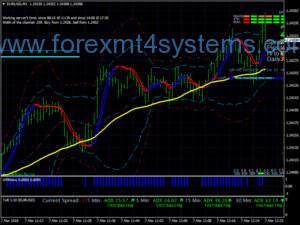 Forex ADX Signals Scalping Strategy