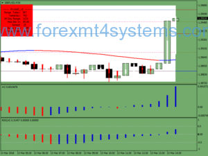Forex Accelerator RSX Strategy