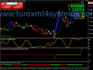 Forex Action BBstop Scalping Strategy