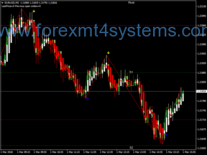 Estratégia Forex Advanced EMA Scalping