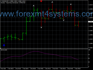 Forex Advanced RSX Scalping Strategy