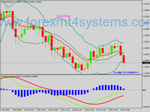 Forex Awesome Bollinger Bands Scalping Strategy