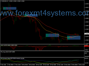 Forex Awesome Trading Strategy