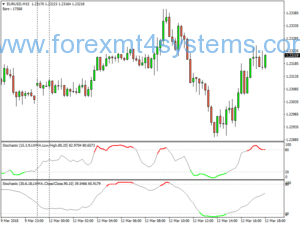 Forex BB Color Stochastic Scalping Strategy