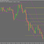 Stratejiya Scalping Forex BB Pattern
