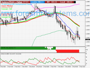 Forex Bollinger Bounce Scalping Strategy
