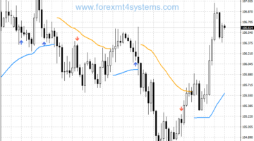 Forex Booster Trend Following Strategy