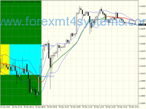 Estrategia de negociacao de breakout do Forex Box EMA Channel