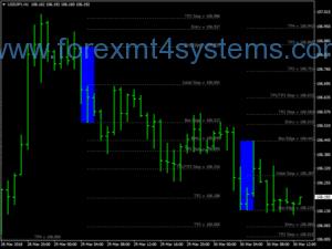 Estrategia de Negociacao Breakout Fibonacci Box Forex