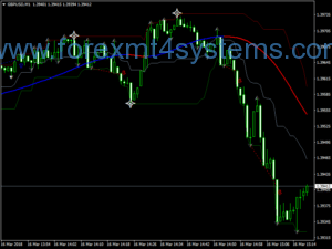 Stratejiya Scalping Forex Break Fractal Line
