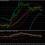 Forex Breakout Bollinger Bands Trading Strategy