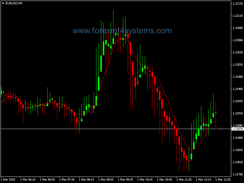 Forex Buy Sell Heiken Ashi Scalping Strategy – ForexMT4Systems