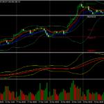 Forex CCI Stratejiya Bandsinger Bands Trading Trading