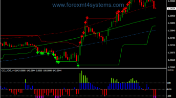 Forex CCI Nuf Trend Wave Scalping Strategy