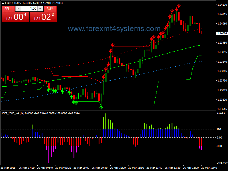 Stratejiya Scalping Forex CCI Nuf Trend Wave