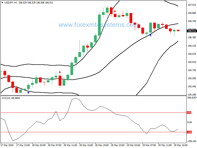 Forex CCI Stroral Bollinger Bands Trading Strategy