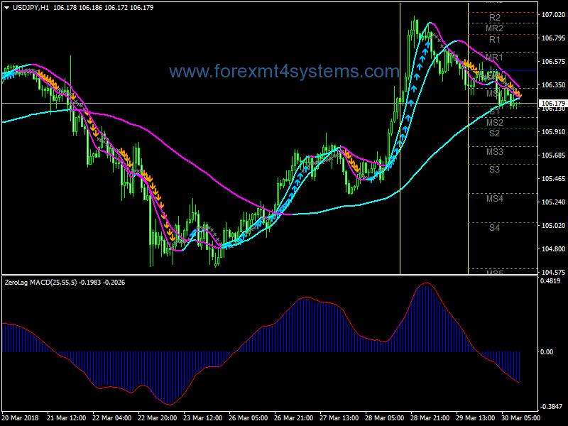 Forex Channel Kill Breakout Trading Strategy