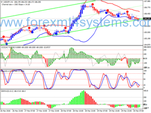 Forex Channel MA Breakout Trading Strategy