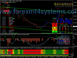 Forex Colored Vlad Scalping Strategy
