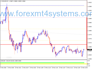 Forex Confluence Scalping Strategie