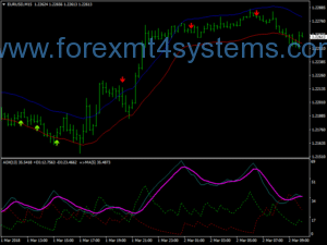 Forex Contrarian Extreme Scalping Стратегия