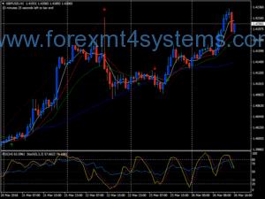 Piştî Stratejiya Forex Cross Ema Trend