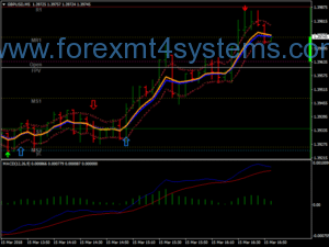Stratejiya Skalping Forex Cycle LWMA