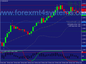 Forex Cycle Waves Scalping Strategie