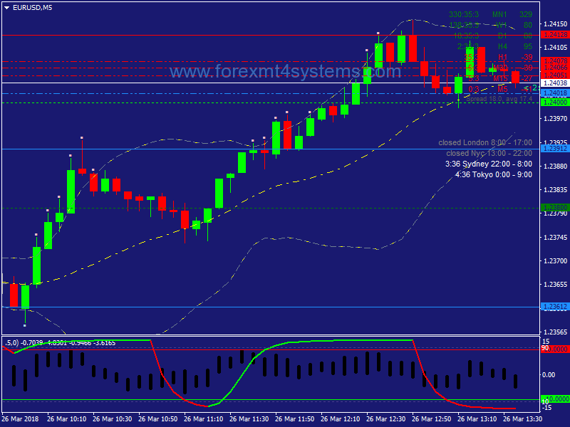 Forex Cycle Waves Scalping Strategy