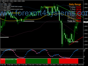 Forex DSS Accuracy Scalping Strategy