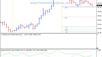 Forex Damiani Zone Volatility Trading Strategy