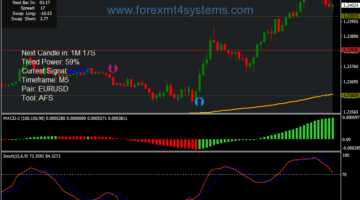 Forex Day Mometum Scalping Strategy