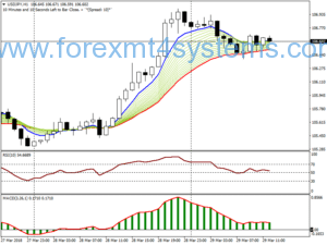 Stratejiya Piştgiriya Forex Day Trade Trend