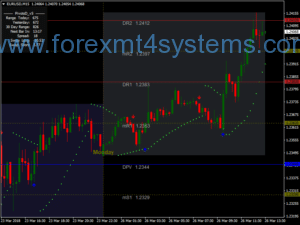 Estrategia Sar Parabolica Negociacao Forex Day Trading