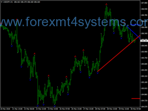 Forex Demark-methode Breakout-handelsstrategie