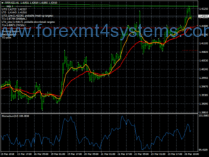 Trend Demark Forex seguendo la strategia