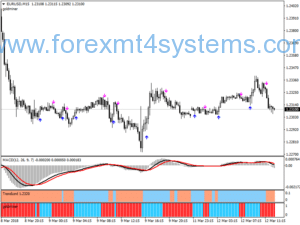 Stratejiya Forex Devine Green Scalping