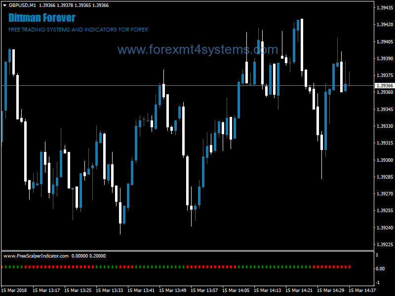 Forex Direction Beater Scalping Strategy